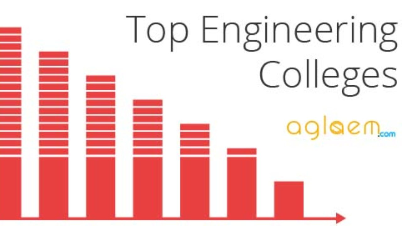 Top Engineering Colleges in India 2018 - 2019 | AglaSem