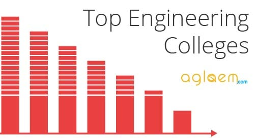 Software Engineering colleges rankings by major